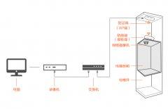 电梯无线高清视频监控